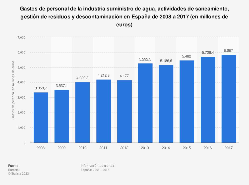Estadística: Gastos de personal de la industria suministro de agua, actividades de saneamiento, gestión de residuos y descontaminación en España de 2008 a 2017 (en millones de euros) | Statista