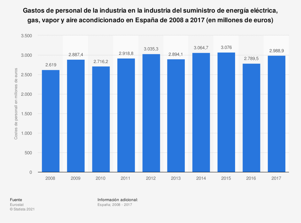 Estadística: Gastos de personal de la industria en la industria del suministro de energía eléctrica, gas, vapor y aire acondicionado en España de 2008 a 2017 (en millones de euros) | Statista