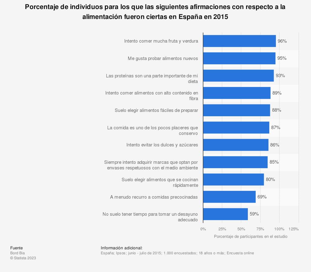 Estadística: Porcentaje de individuos para los que las siguientes afirmaciones con respecto a la alimentación fueron ciertas en España en 2015 | Statista