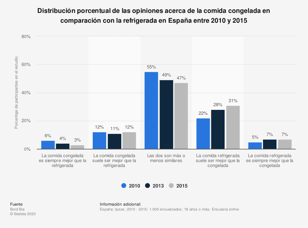 Estadística: Distribución porcentual de las opiniones acerca de la comida congelada en comparación con la refrigerada en España entre 2010 y 2015 | Statista