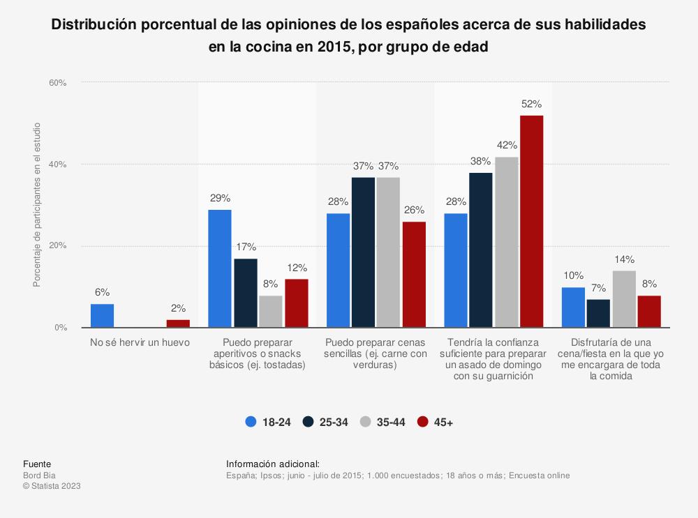 Estadística: Distribución porcentual de las opiniones de los españoles acerca de sus habilidades en la cocina en 2015, por grupo de edad | Statista