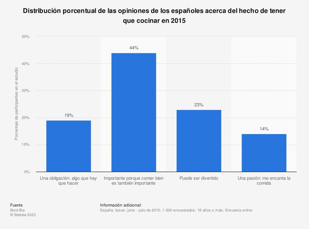 Estadística: Distribución porcentual de las opiniones de los españoles acerca del hecho de tener que cocinar en 2015 | Statista