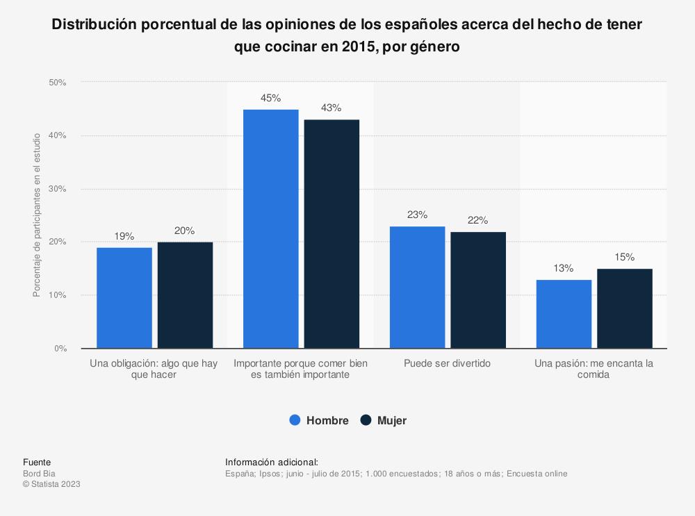 Estadística: Distribución porcentual de las opiniones de los españoles acerca del hecho de tener que cocinar en 2015, por género | Statista