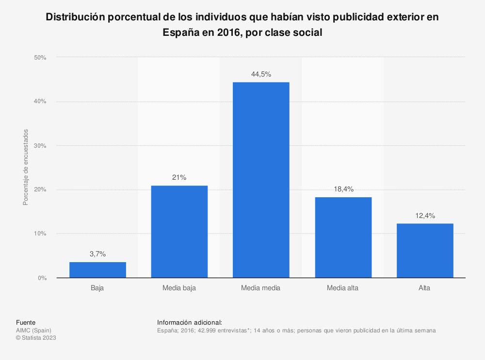 Estadística: Distribución porcentual de los individuos que habían visto publicidad exterior en España en 2016, por clase social | Statista
