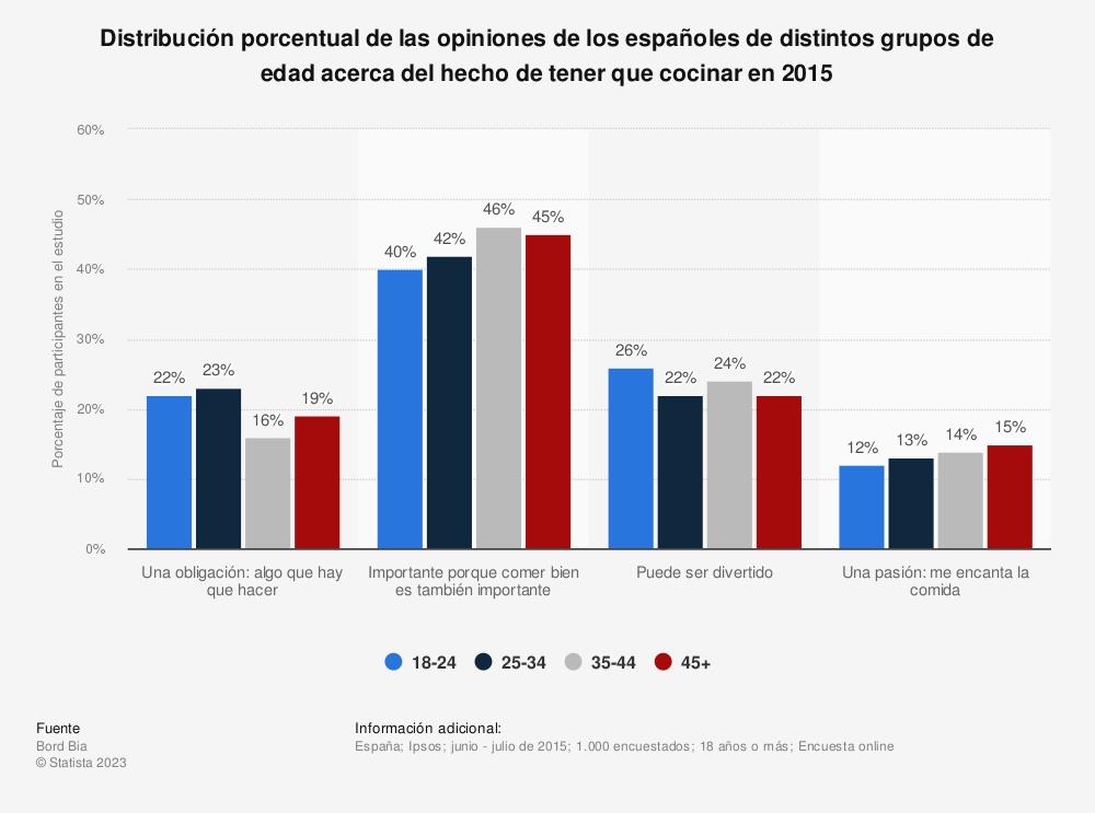 Estadística: Distribución porcentual de las opiniones de los españoles de distintos grupos de edad acerca del hecho de tener que cocinar en 2015 | Statista