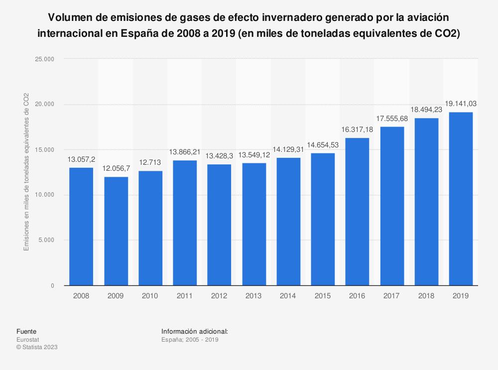 Estadística: Volumen de emisiones de gases de efecto invernadero generado por la aviación internacional en España de 2008 a 2018 (en miles de toneladas equivalentes de CO2) | Statista