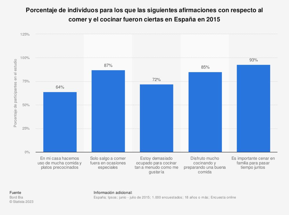 Estadística: Porcentaje de individuos para los que las siguientes afirmaciones con respecto al comer y el cocinar fueron ciertas en España en 2015 | Statista