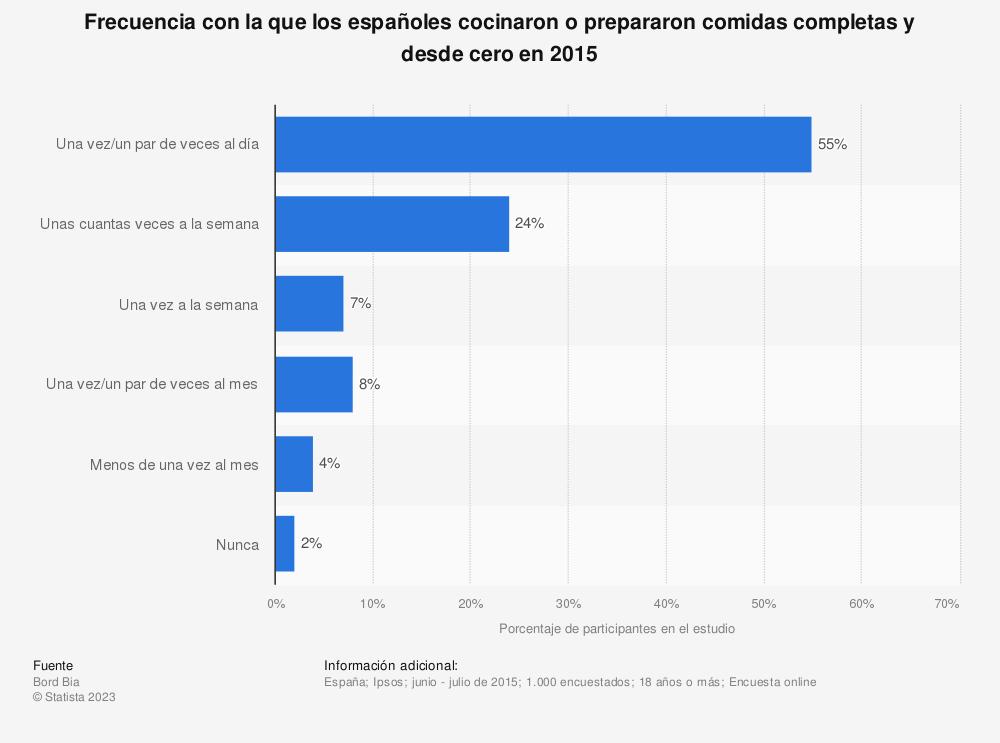 Estadística: Frecuencia con la que los españoles cocinaron o prepararon comidas completas y desde cero en 2015 | Statista
