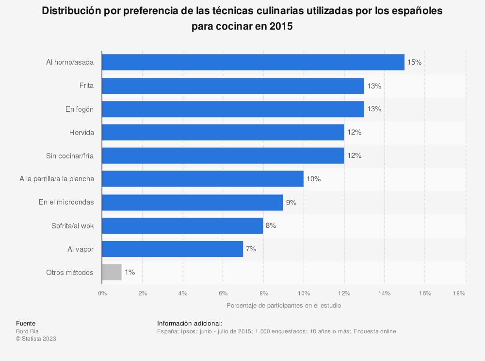 Estadística: Distribución por preferencia de las técnicas culinarias utilizadas por los españoles para cocinar en 2015 | Statista