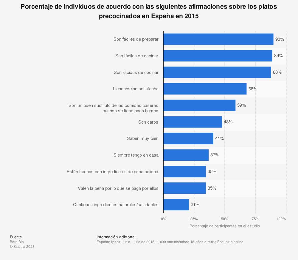 Estadística: Porcentaje de individuos de acuerdo con las siguientes afirmaciones sobre los platos precocinados en España en 2015 | Statista