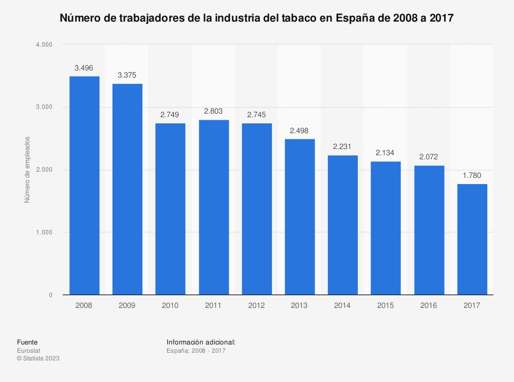 Estadística: Número de trabajadores de la industria del tabaco en España de 2008 a 2016 | Statista
