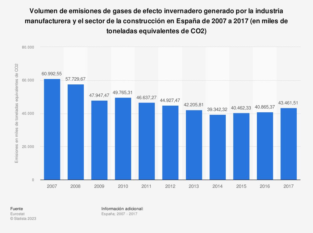 Estadística: Volumen de emisiones de gases de efecto invernadero generado por la industria manufacturera y el sector de la construcción en España de 2007 a 2017 (en miles de toneladas equivalentes de CO2) | Statista