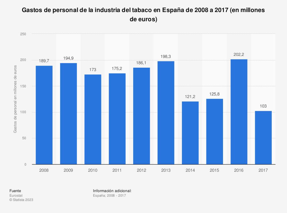 Estadística: Gastos de personal de la industria del tabaco en España de 2008 a 2017 (en millones de euros) | Statista