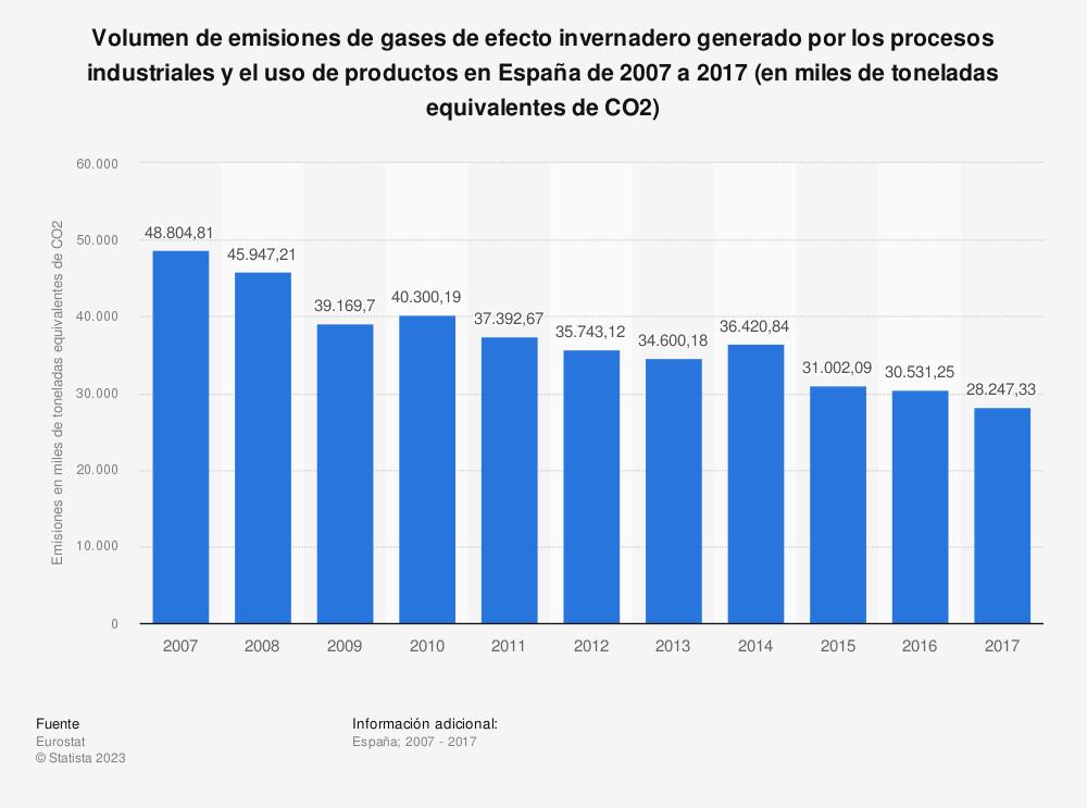 Estadística: Volumen de emisiones de gases de efecto invernadero generado por los procesos industriales y el uso de productos en España de 2007 a 2017 (en miles de toneladas equivalentes de CO2) | Statista