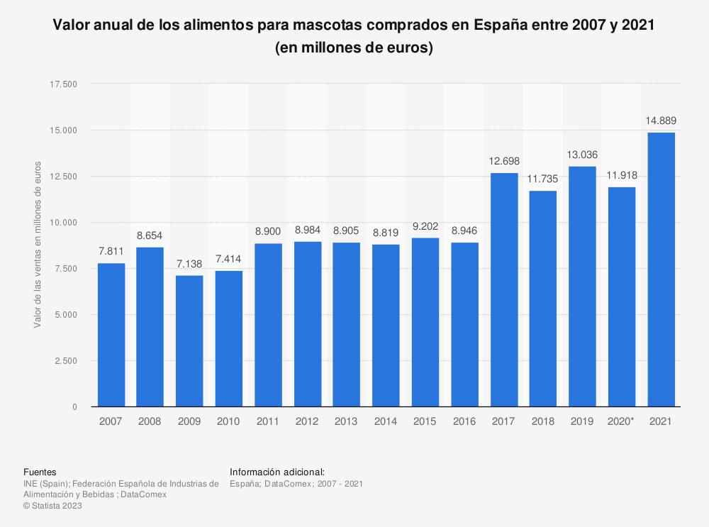 Estadística: Valor anual de los alimentos para mascotas comprados en España entre 2007 y 2017 (en millones de euros) | Statista