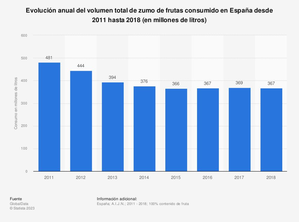 Estadística: Evolución anual del volumen total de zumo de frutas consumido en España desde 2011 hasta 2018 (en millones de litros) | Statista