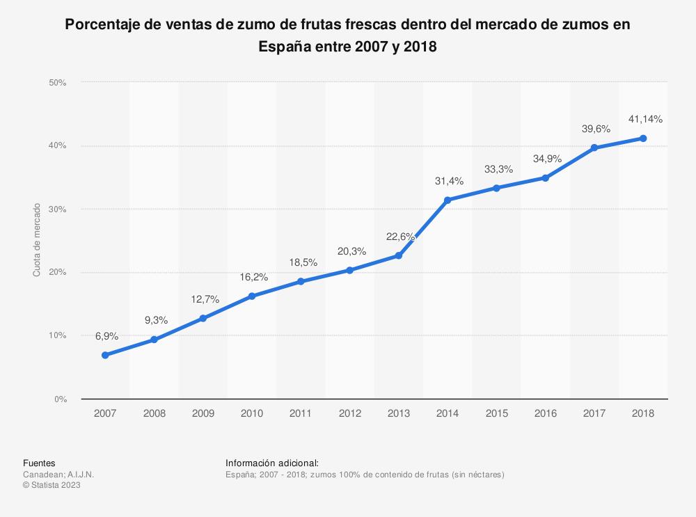 Estadística: Porcentaje de ventas de zumo de frutas frescas dentro del mercado de zumos en España entre 2007 y 2018 | Statista