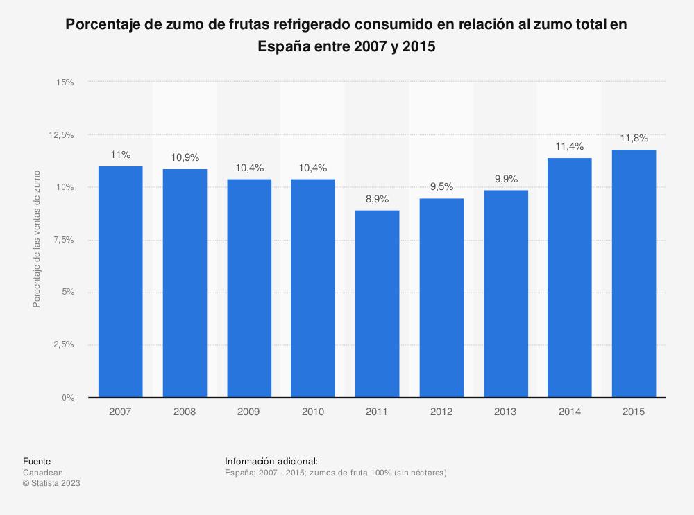 Estadística: Porcentaje de zumo de frutas refrigerado consumido en relación al zumo total en España entre 2007 y 2015 | Statista
