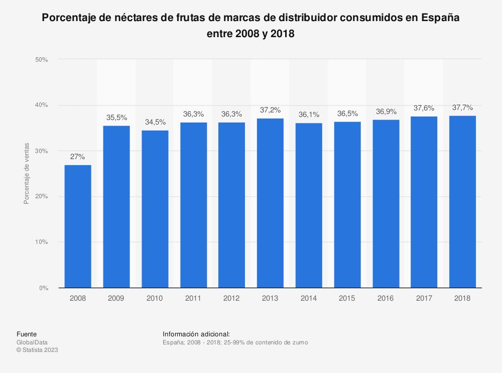 Estadística: Porcentaje de néctares de frutas de marcas de distribuidor consumidos en España entre 2008 y 2016 | Statista