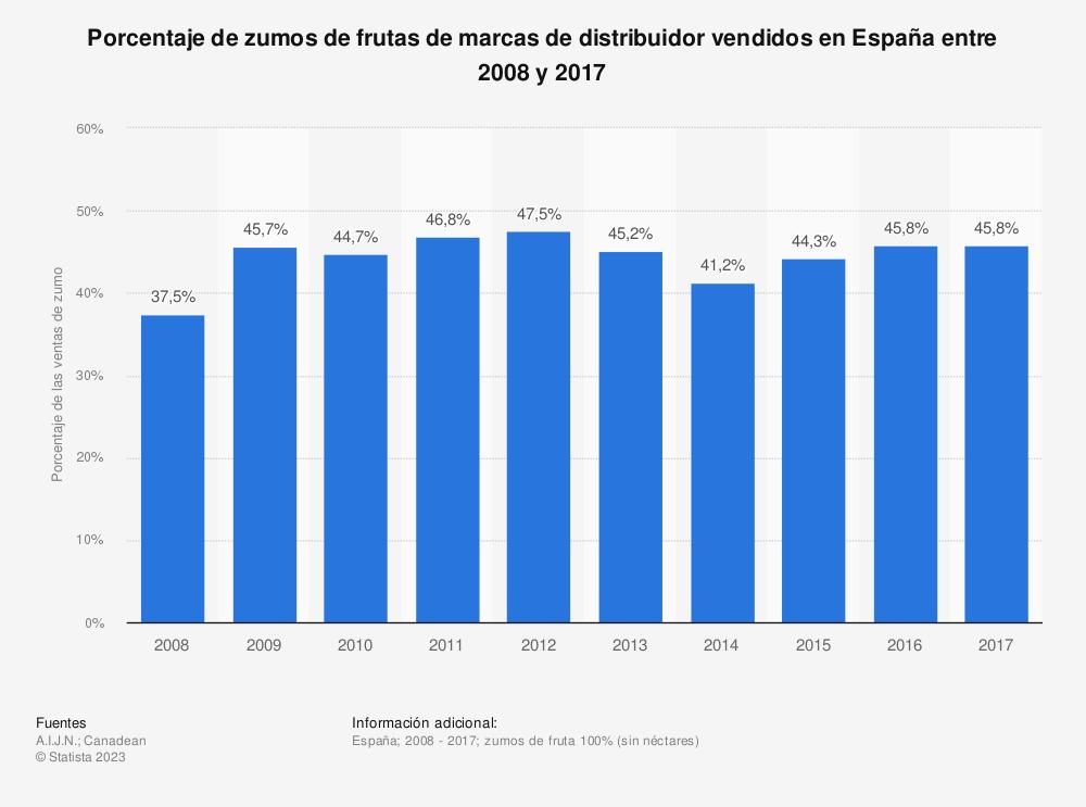 Estadística: Porcentaje de zumos de frutas de marcas de distribuidor vendidos en España entre 2008 y 2017 | Statista
