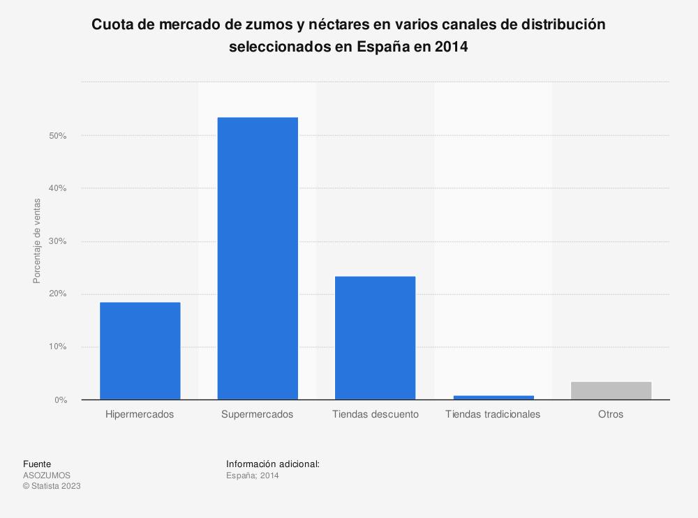 Estadística: Cuota de mercado de zumos y néctares en varios canales de distribución seleccionados en España en 2014 | Statista