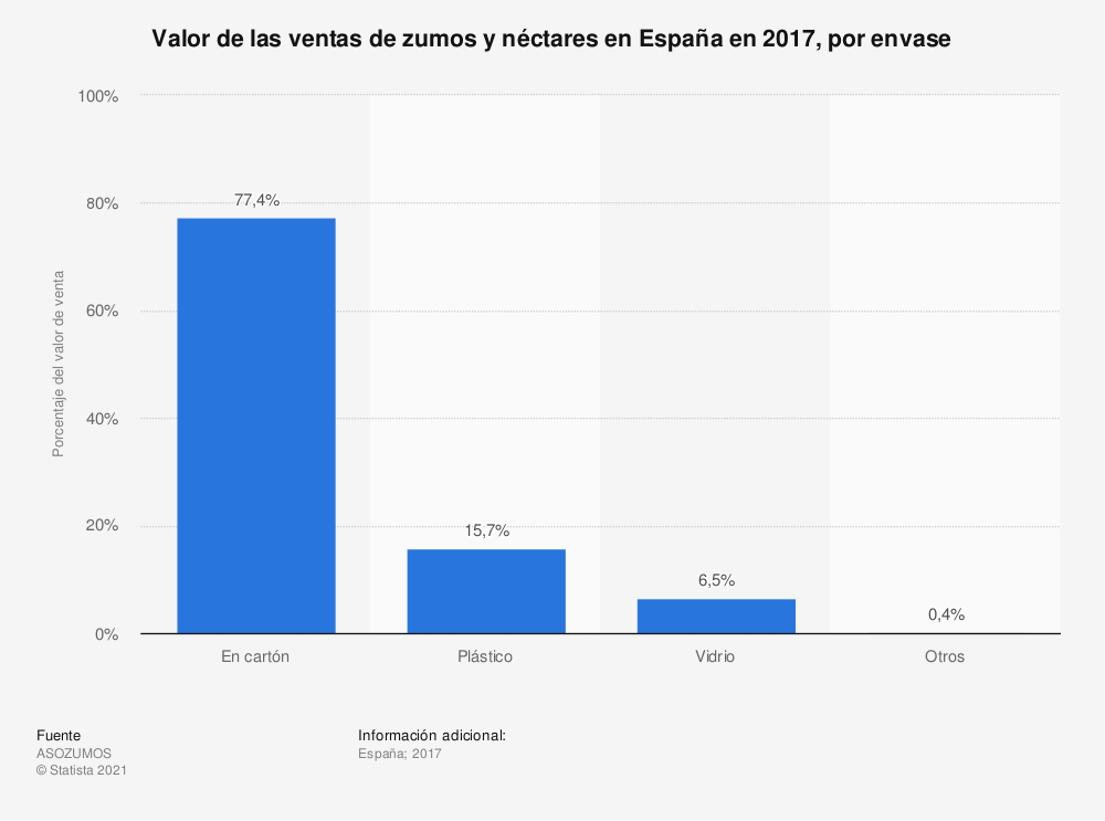 Estadística: Valor de las ventas de zumos y néctares en España en 2016, por envase | Statista
