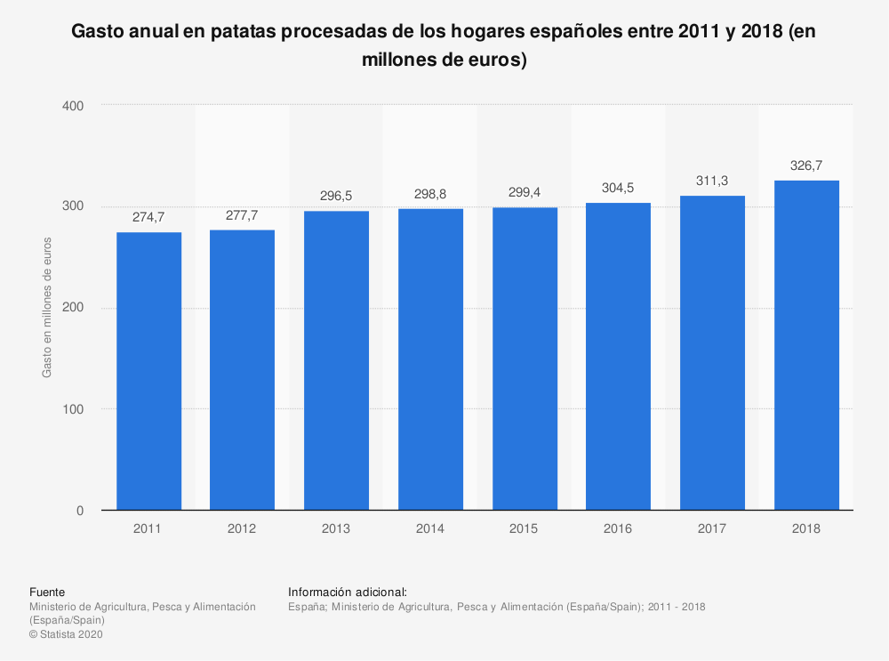 Estadística: Gasto anual en patatas procesadas de los hogares españoles entre 2011 y 2018 (en millones de euros) | Statista