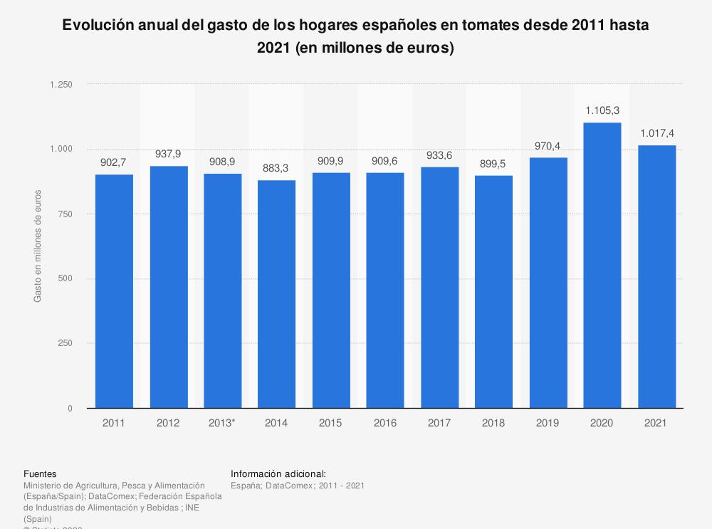 Estadística: Evolución anual del gasto de los hogares españoles en tomates desde 2011 hasta 2018 (en millones de euros) | Statista