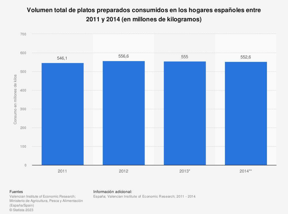 Estadística: Volumen total de platos preparados consumidos en los hogares españoles entre 2011 y 2014 (en millones de kilogramos) | Statista