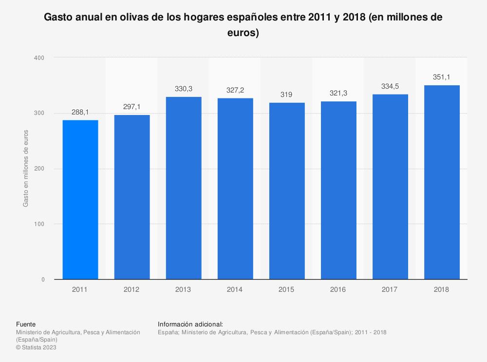 Estadística: Gasto anual en olivas de los hogares españoles entre 2011 y 2014 (en millones de euros) | Statista