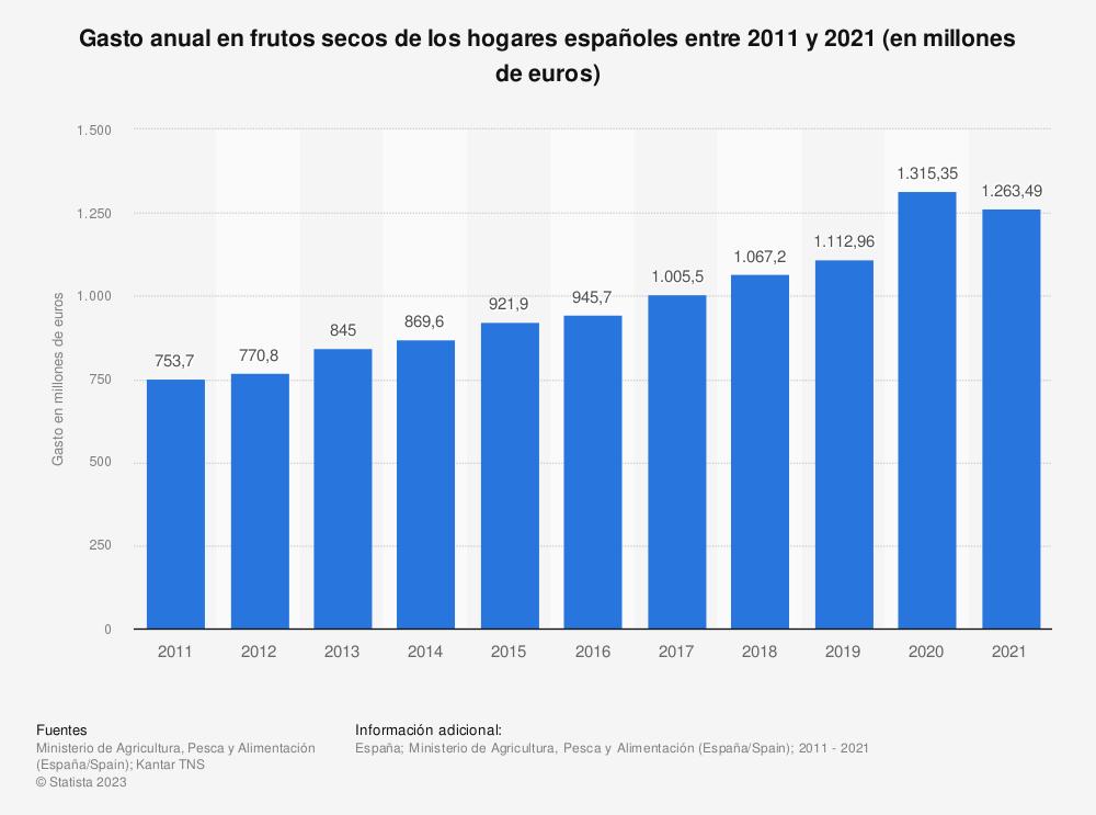 Estadística: Gasto anual en frutos secos de los hogares españoles entre 2011 y 2018 (en millones de euros) | Statista