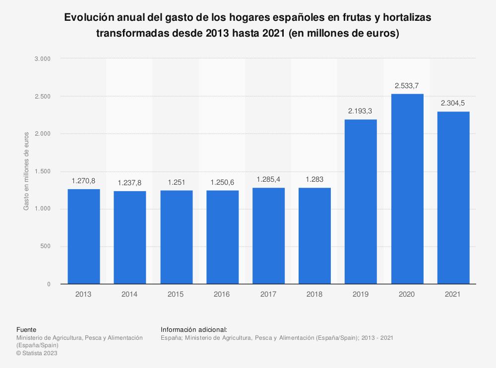 Estadística: Evolución anual del gasto de los hogares españoles en frutas y hortalizas transformadas desde 2013 hasta 2017 (en millones de euros) | Statista