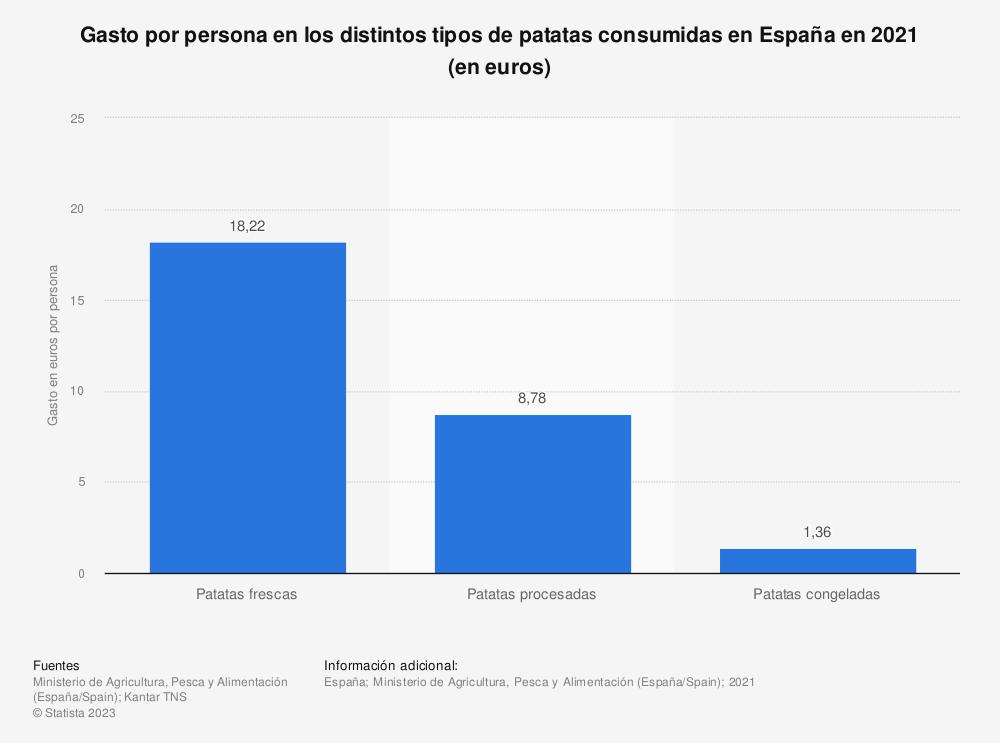Estadística: Gasto por persona en los distintos tipos de patatas consumidas en España en 2019 (en euros) | Statista