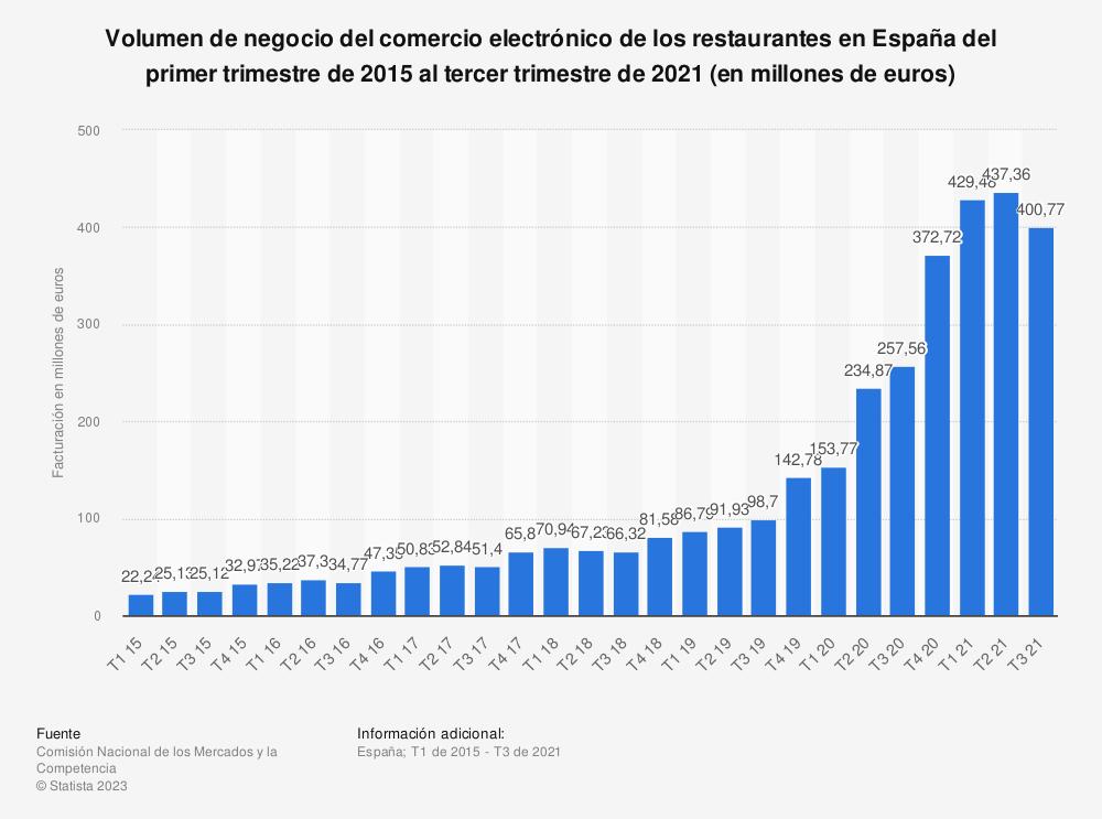 Estadística: Volumen de negocio del comercio electrónico de los restaurantes en España del primer trimestre de 2015 al primer trimestre de 2019 (en miles de euros) | Statista