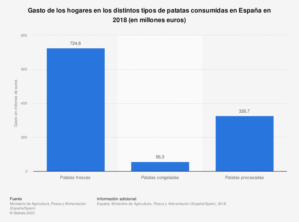 Estadística: Gasto de los hogares en los distintos tipos de patatas consumidas en España en 2018 (en millones euros) | Statista