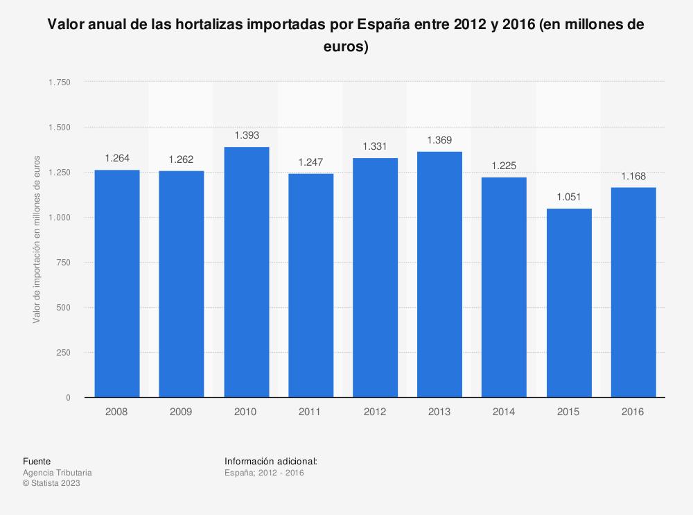Estadística: Valor anual de las hortalizas importadas por España entre 2012 y 2016 (en millones de euros) | Statista
