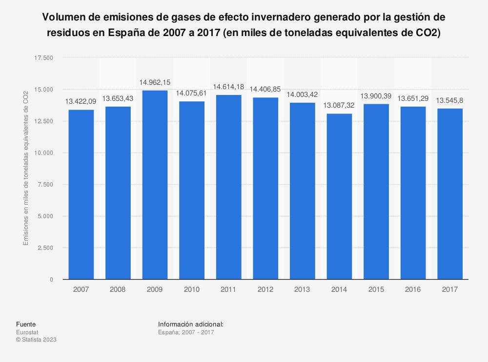 Estadística: Volumen de emisiones de gases de efecto invernadero generado por la gestión de residuos en España de 2007 a 2016 (en miles de toneladas equivalentes de CO2) | Statista