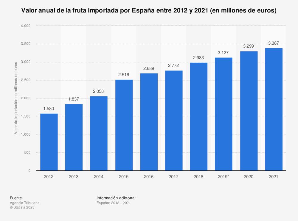 Estadística: Valor anual de la fruta importada por España entre 2012 y 2016 (en millones de euros) | Statista