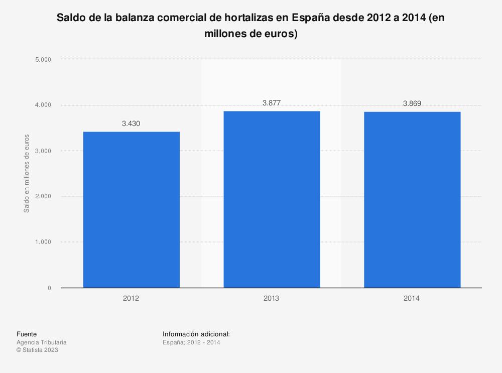 Estadística: Saldo de la balanza comercial de hortalizas en España desde 2012 a 2014 (en millones de euros) | Statista