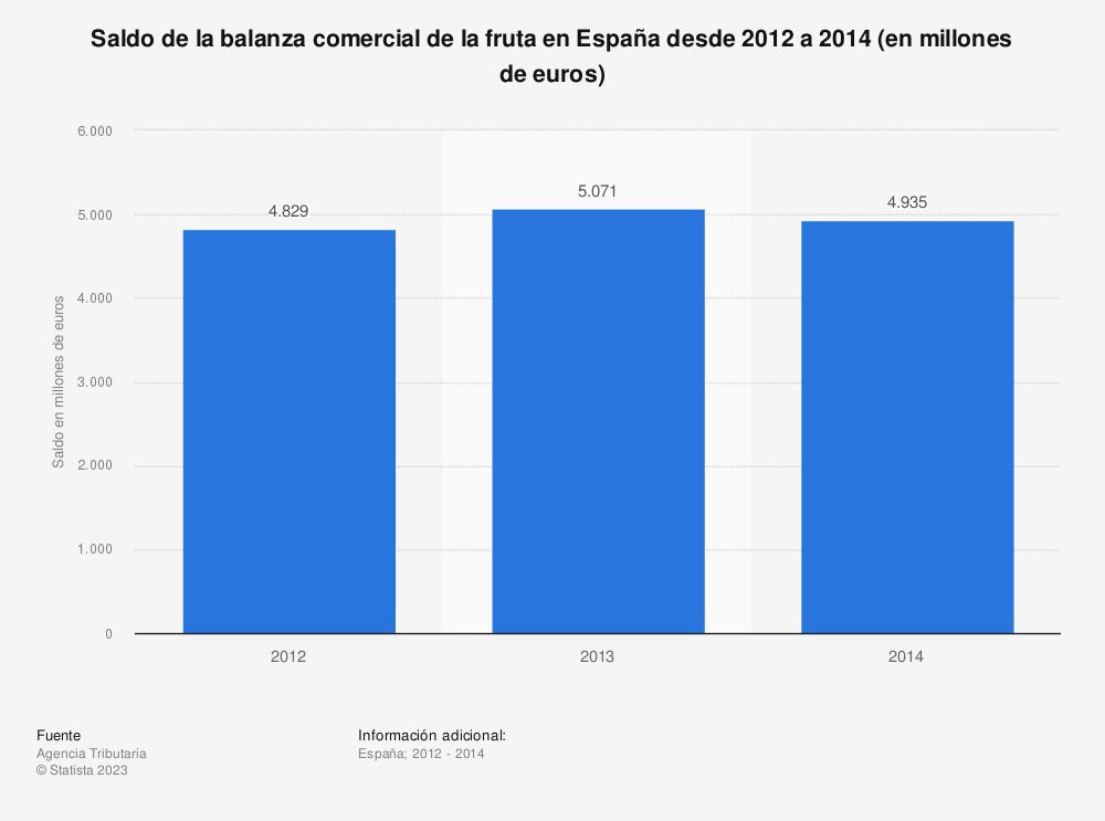 Estadística: Saldo de la balanza comercial de la fruta en España desde 2012 a 2014 (en millones de euros) | Statista