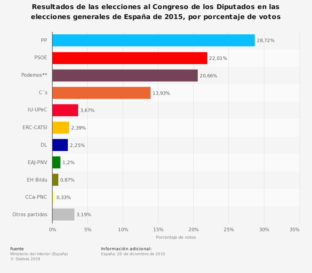 Estadística: Resultados de las elecciones al Congreso de los Diputados en las elecciones generales de España de 2015, por porcentaje de votos | Statista