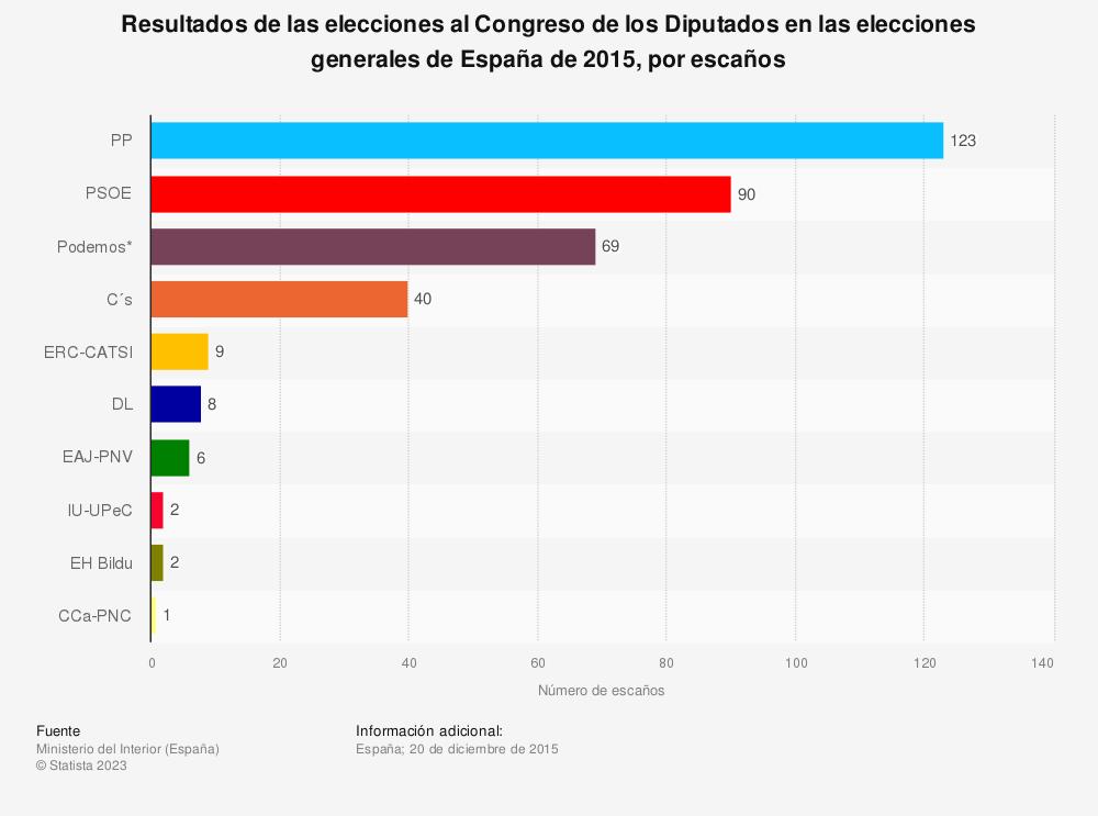 Estadística: Resultados de las elecciones al Congreso de los Diputados en las elecciones generales de España de 2015, por escaños | Statista