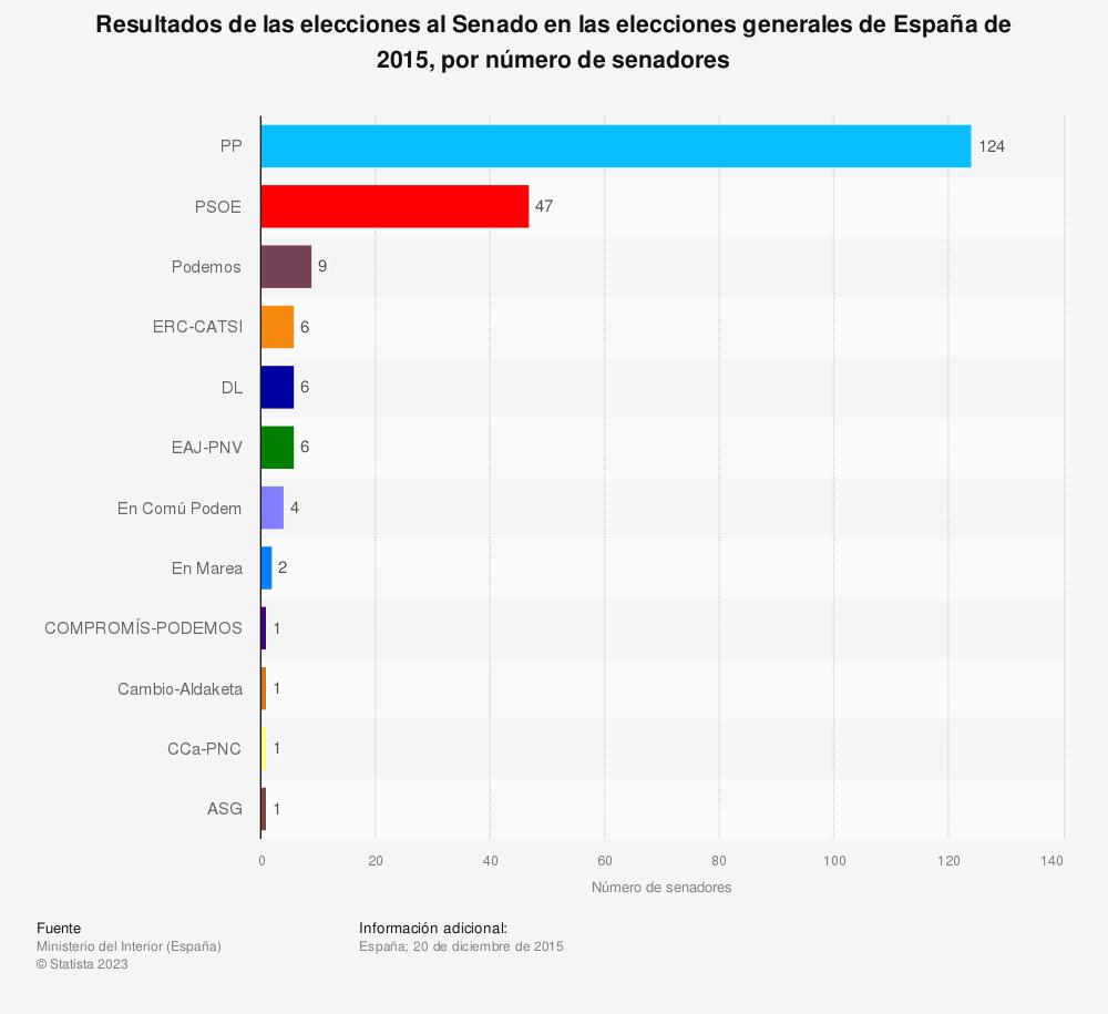 Estadística: Resultados de las elecciones al Senado en las elecciones generales de España de 2015, por número de senadores | Statista