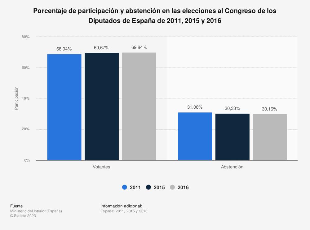 Estadística: Porcentaje de participación y abstención en las elecciones al Congreso de los Diputados de España de 2011, 2015 y 2016 | Statista