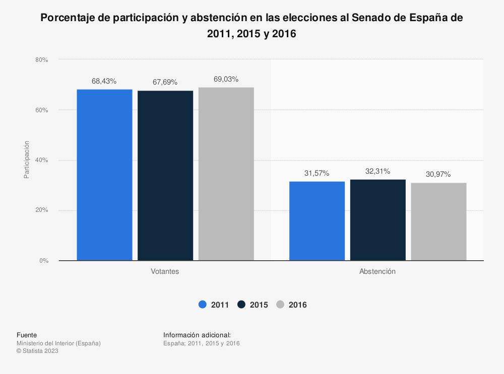 Estadística: Porcentaje de participación y abstención en las elecciones al Senado de España de 2011, 2015 y 2016 | Statista