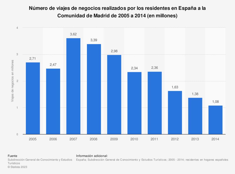 Estadística: Número de viajes de negocios realizados por los residentes en España a la Comunidad de Madrid de 2005 a 2014 (en millones) | Statista