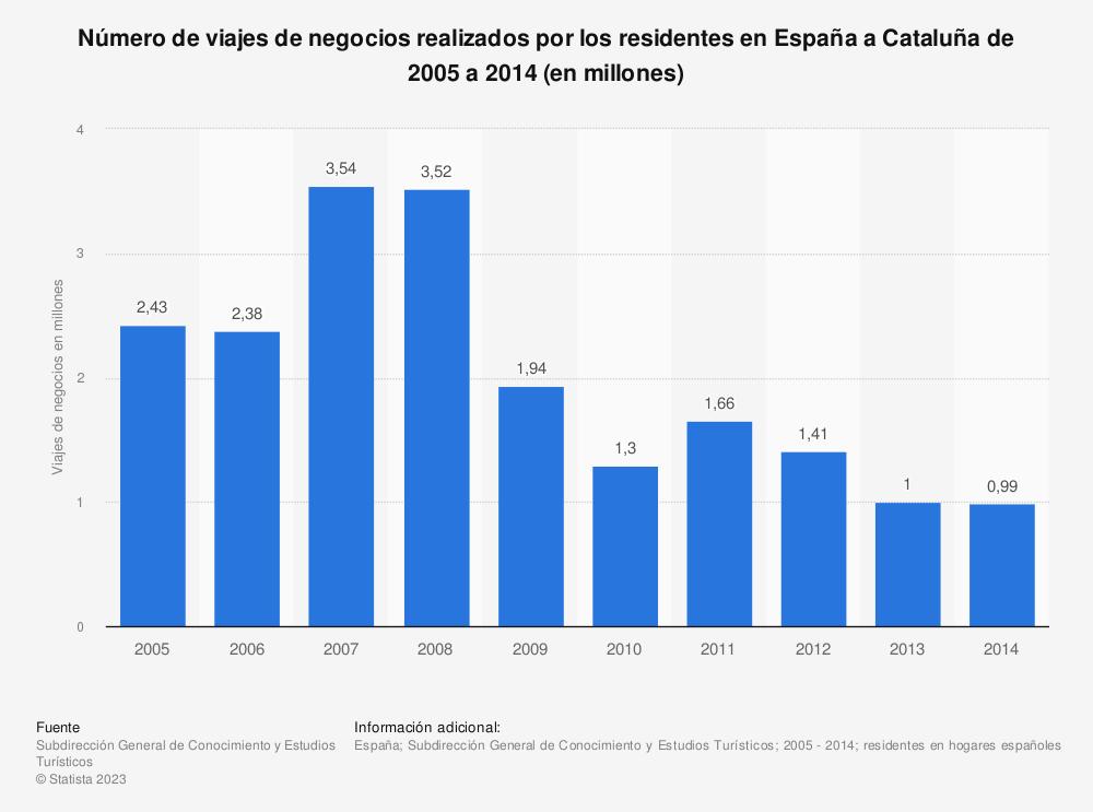 Estadística: Número de viajes de negocios realizados por los residentes en España a Cataluña de 2005 a 2014 (en millones) | Statista