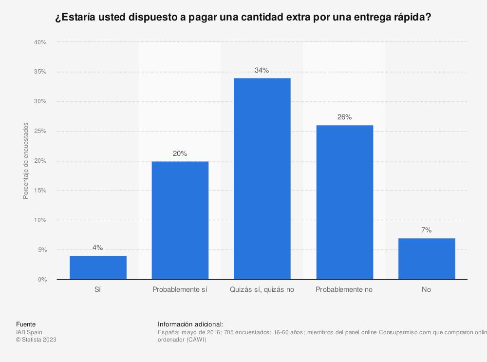 Estadística: ¿Estaría usted dispuesto a pagar una cantidad extra por una entrega rápida? | Statista