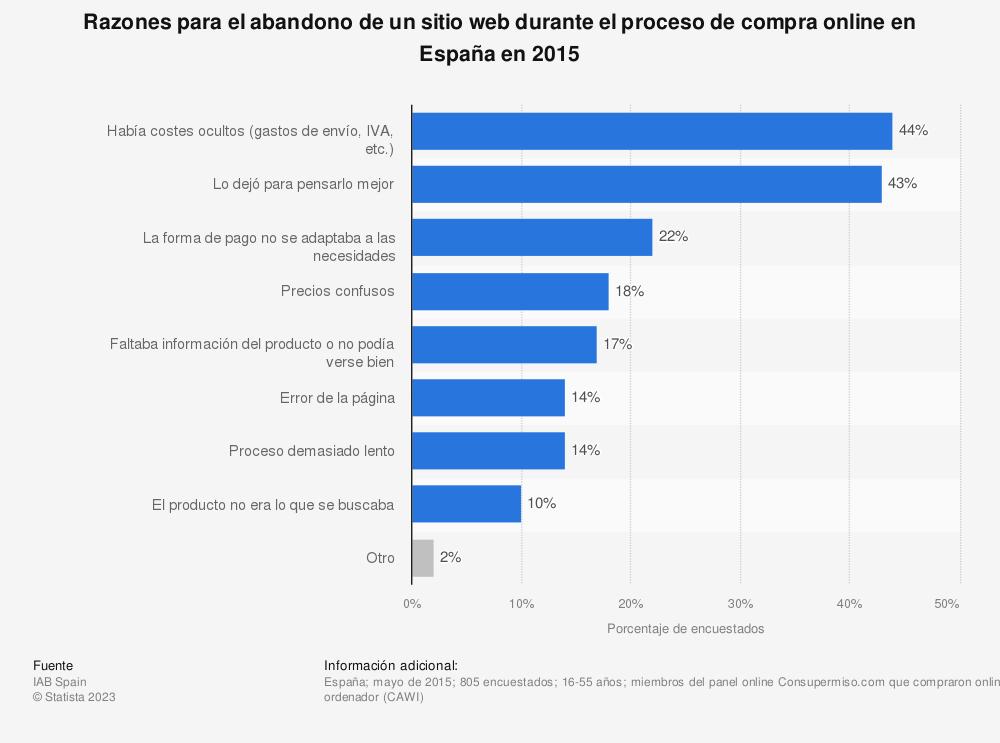 Estadística: Razones para el abandono de un sitio web durante el proceso de compra online en España en 2015 | Statista