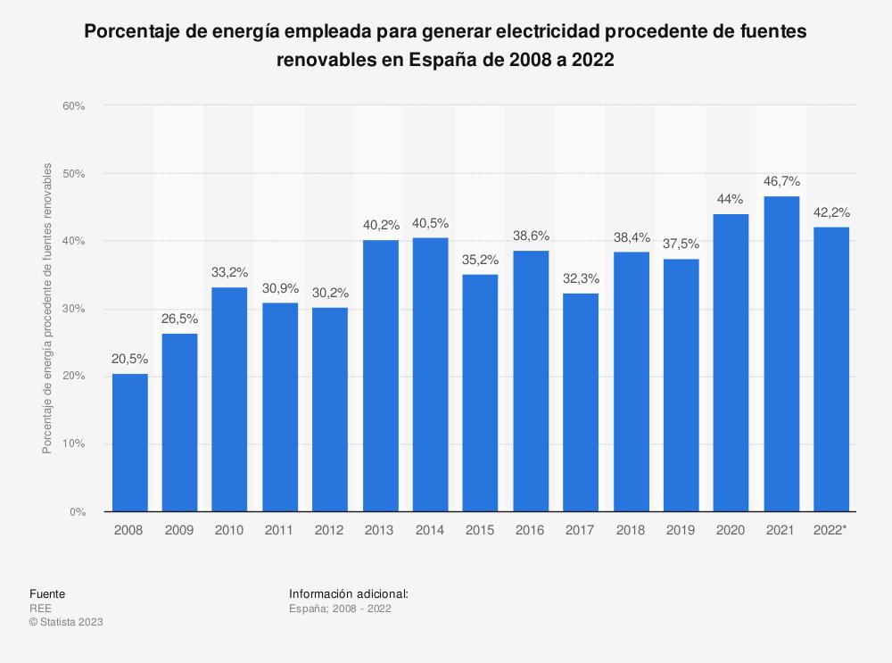 Estadística: Porcentaje de energía empleada para generar electricidad procedente de fuentes renovables en España de 2008 a 2018 | Statista